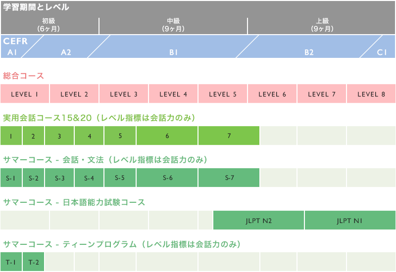 Course Level Chart