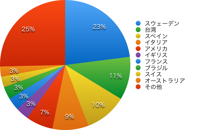 General course population chart 2015 by country