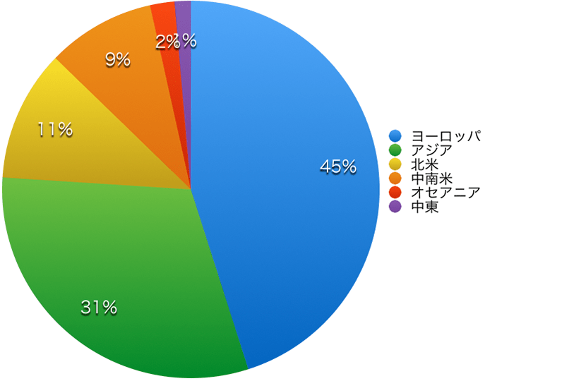 General course population chart 2017 by area