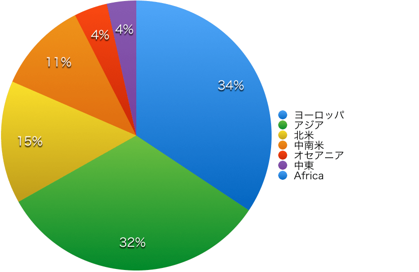 Practical Conversation course population chart 2017 by area