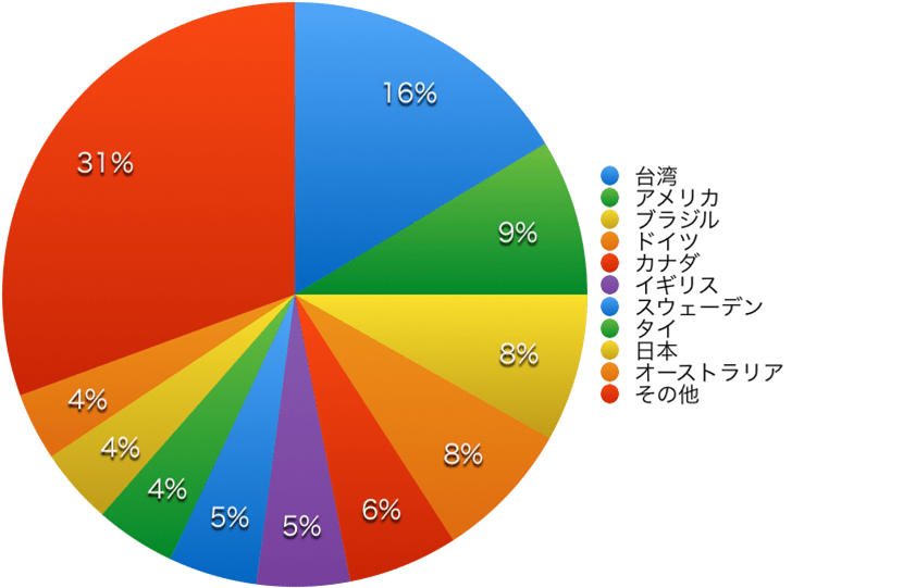 Practical Conversation course population chart 2018 by country