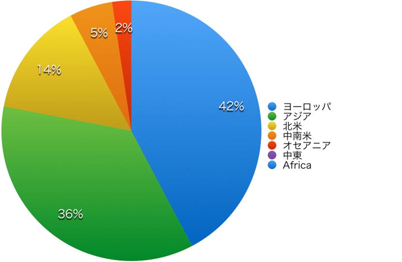 サマーコース地域別グラフ