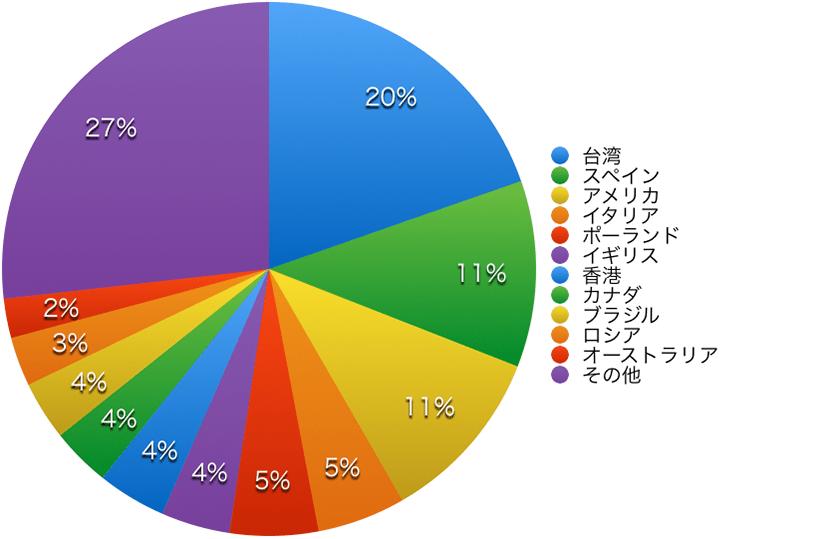 サマーコース国別グラフ