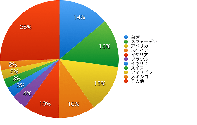 General course population chart 2019 by country