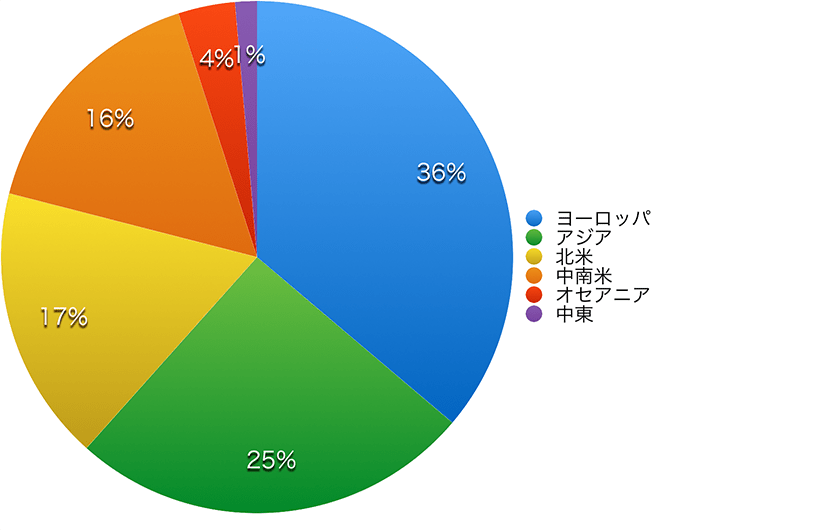 Practical Conversation course population chart 2019 by area