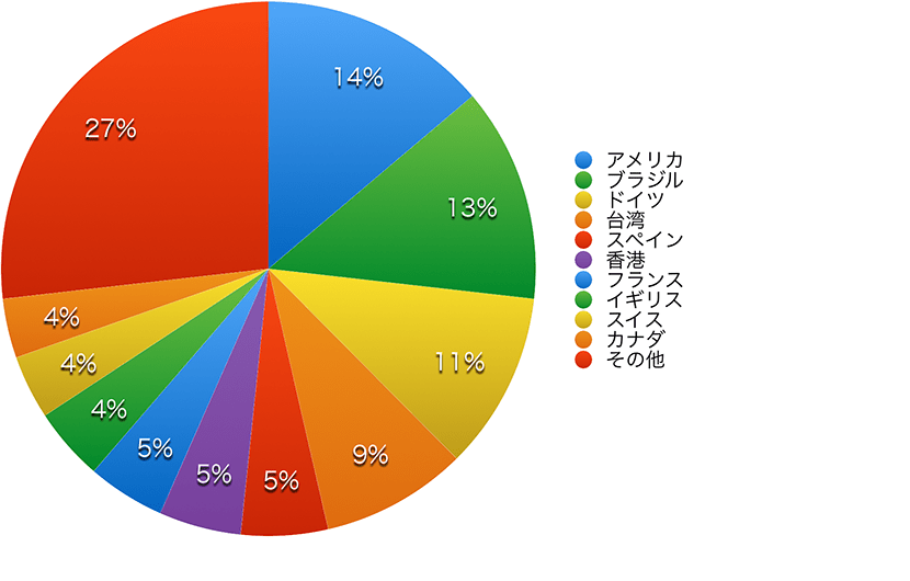 Practical Conversation course population chart 2019 by country