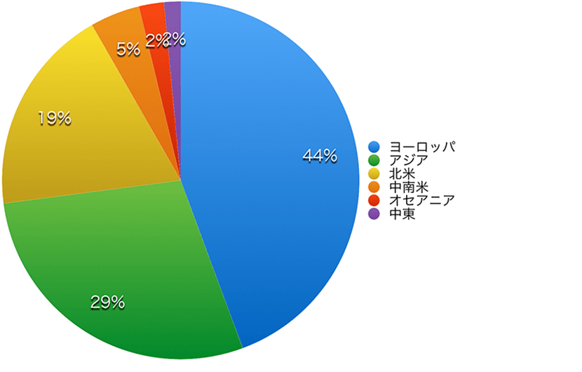 Summer course population chart 2019 by area