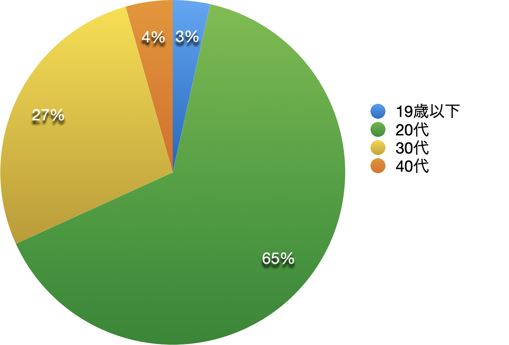 2020年年齢層別学生比率の円グラフ